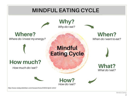 Mindful Eating For The Family