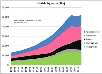 US-debt-by-sector.jpg