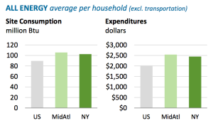 New Household Energy Use Fact Sheets from the EIA