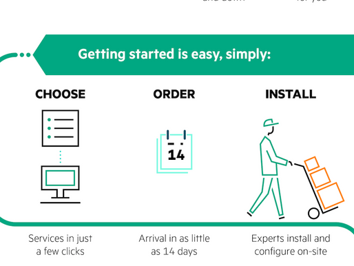 Infographic: Accelerate Innovation with HPE GreenLake