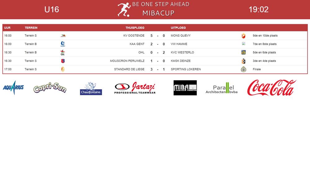 mibacup U16 scorebord finales