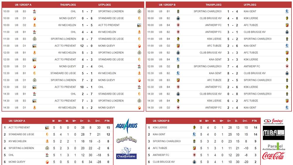 mibacup 2015 U8 groepsfase