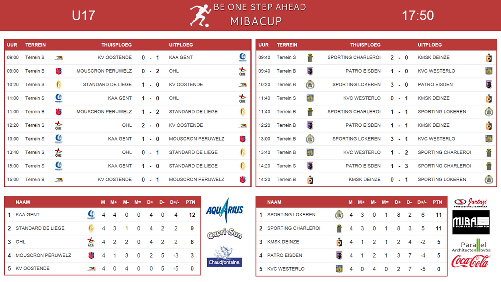 mibacup U17 scorebord groepen