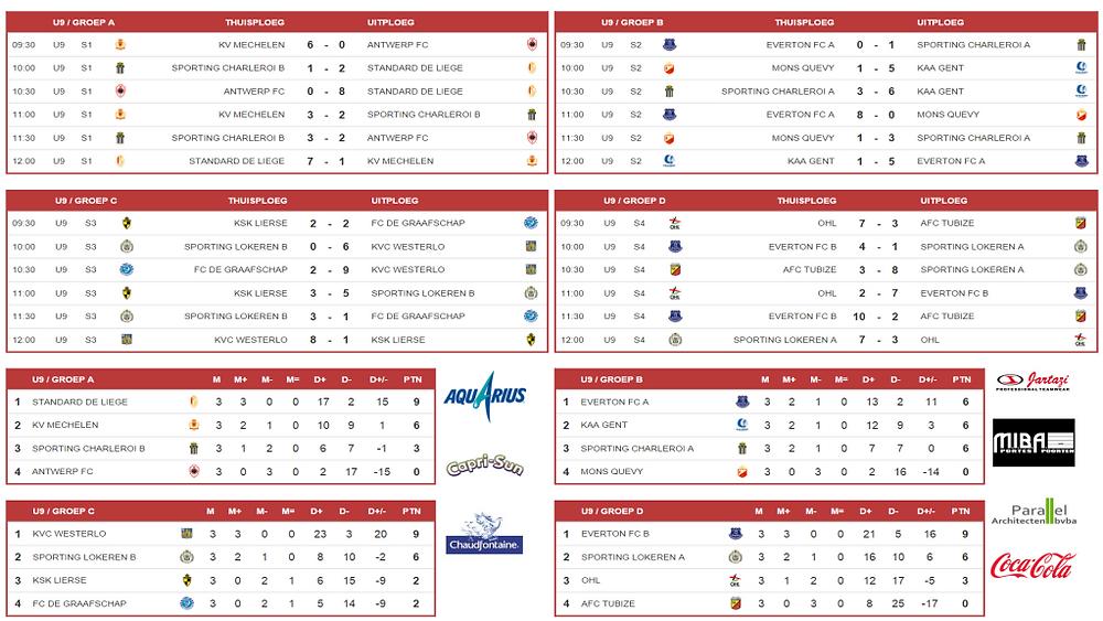 mibacup 2015 U9 groepsfase