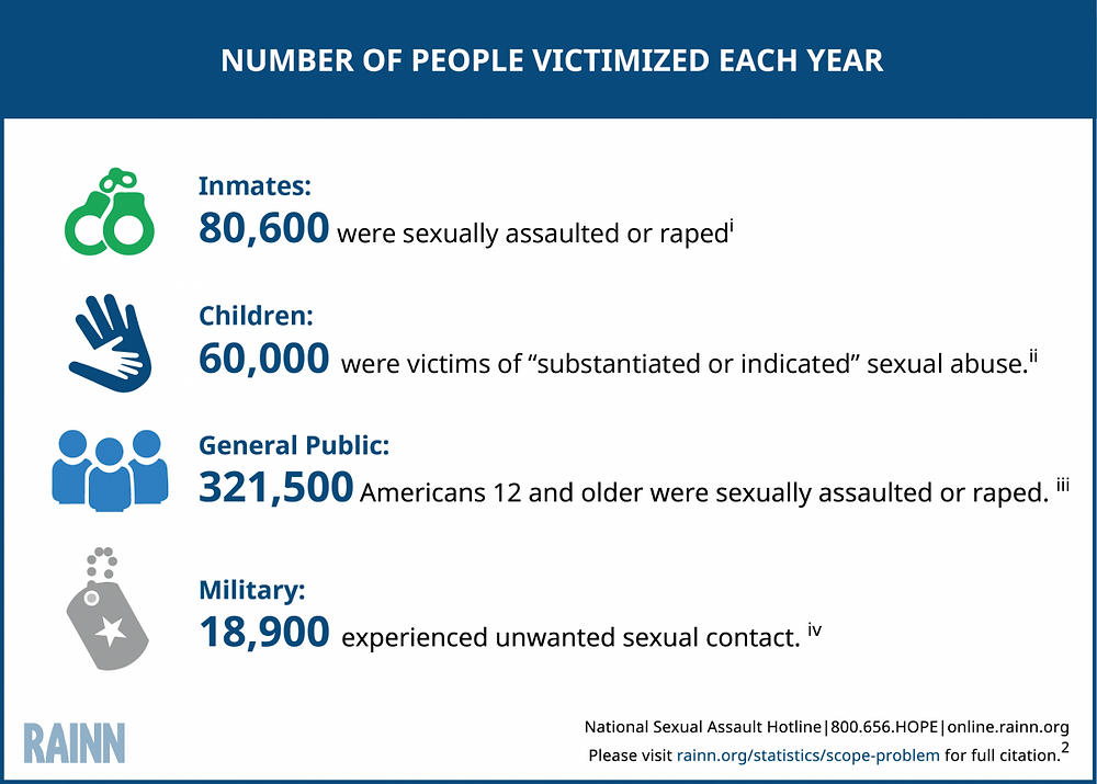 RAINN sexual assault statistics