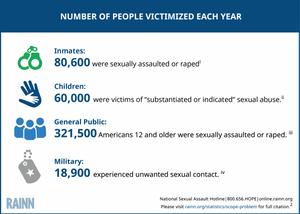 RAINN sexual assault statistics