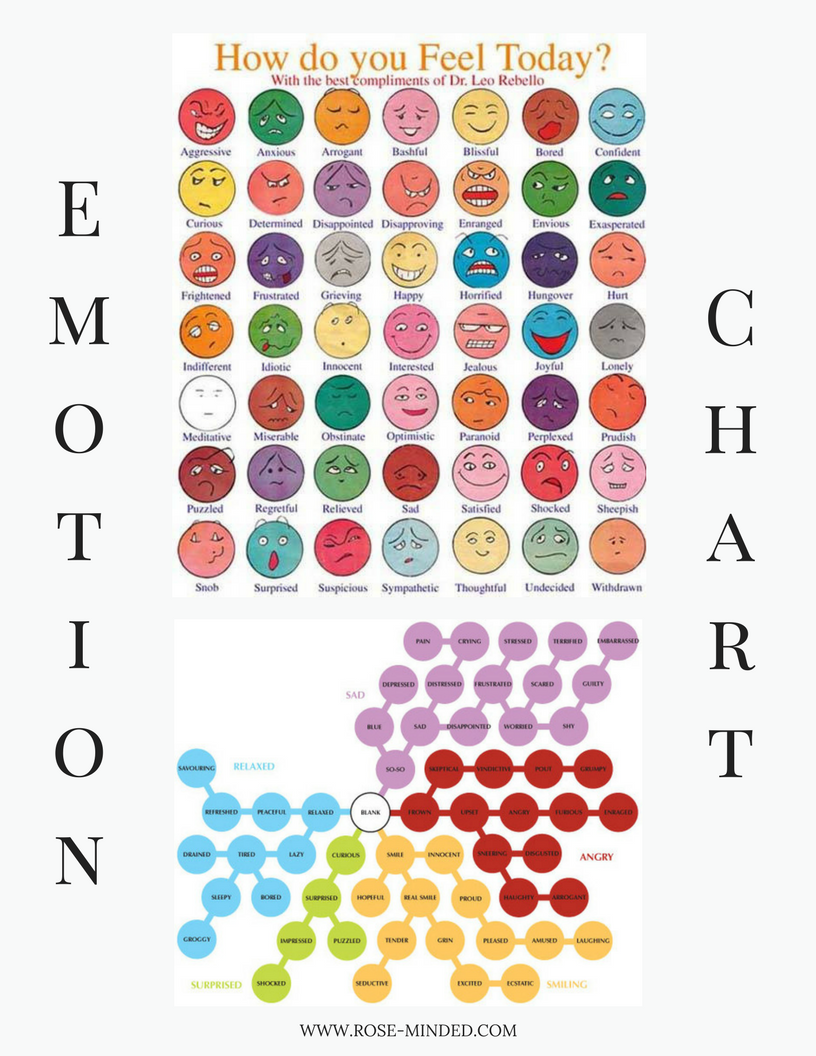 Mood, Feelings, Emotion Chart
