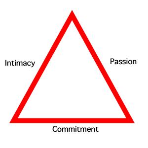 Triangle theory of love | psychology and social psychology| robert j. sternberg