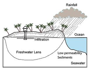 Island_water_basin_freshwater_lens.png