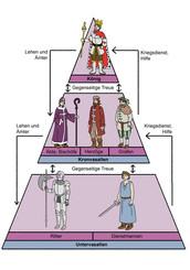 Lehenspyramide