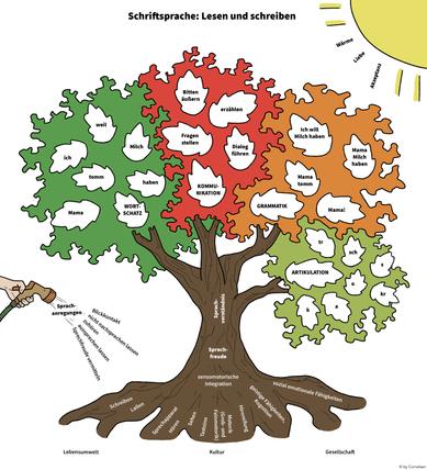 Schriftsprachenbaum