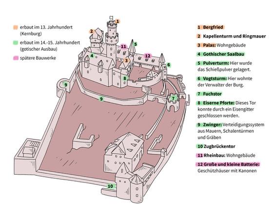 Burganlage Marksburg