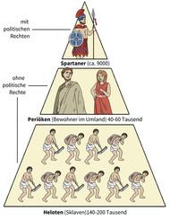 Gesellschaftsmodell Sparta