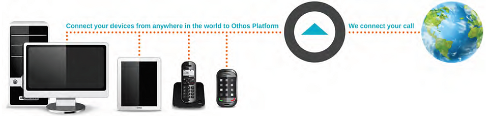 Hosted PBX, devices, unlimited calls, mobile, conect all devices, PBX System, Exclusive and easy Set Up, Small Business, Othos Telecom, Conect All Devices from anywhere in the world with Othos Hosted PBX Phone System, Best Hosted PBX provider in South Africa, Cape Town, Johannesburg, Advantages and Benefits Othos Hosted PBX, increase business productivity, Save on call rates, The Best Phone System Features, VoIP Easy, The Best Business VoIP Providers and Cloud PBX Services