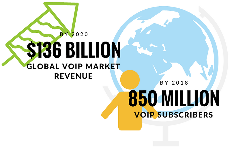 VoIP Information, VoIP Infographics, Global VoIP Market Revenue, Number of VoIP Subscribers 2018, voip statistics 2018, voip industry statistics, voip market share, voip usage statistics 2018, VoIP on the rise, Othos Telecom, VoIP Easy