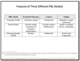 Feature of Three Different PBL Models