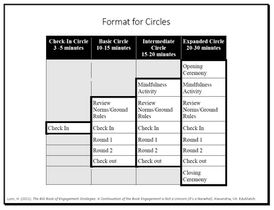 Format for Circles