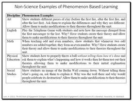 Non-Science Examples of Phenomenon Based Learning