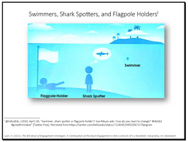 Swimmers, Shark Spotters, and Flagpole Holders