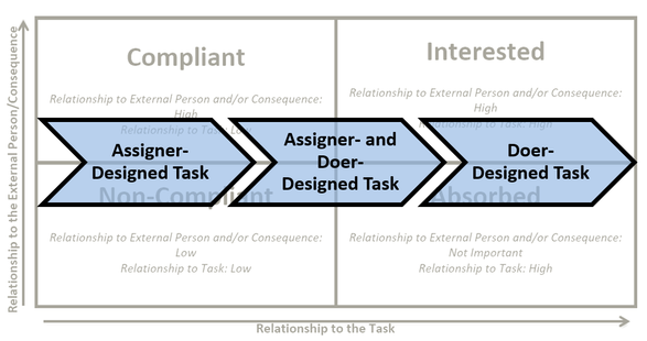 Engagement Increases as Control by the Assigner is Released PDF