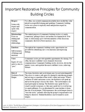 Important Restorative Principles for Community Building Circles