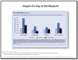 Impact of a Day at the Musum