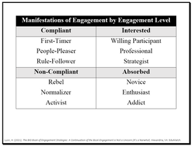 Manifestations of Engagement by Engagement Level