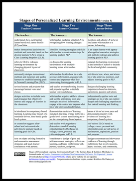 Bray and McClaskey's Stages of Personalized Learning Environments(version 5)