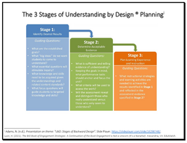 The 3 Stages of Understanding by Design Planning