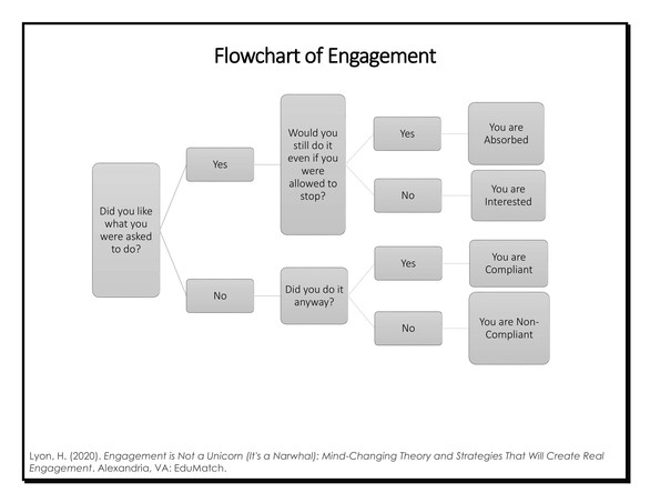 Flowchart of Engagement