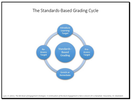 The Standards-Based Grading Cycle