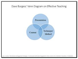 Dave Burgess' Venn Diagram on Effective Teaching