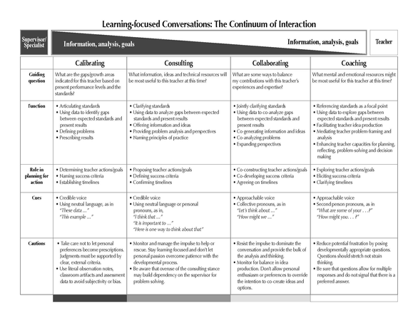Learning-Focused Conversations: The Continuum of Interaction