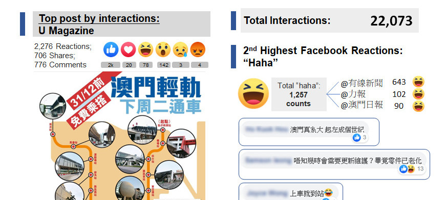 Social Reactions of Macau Light Railway Opens