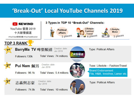 Insights from #YouTubeRewind2019HK