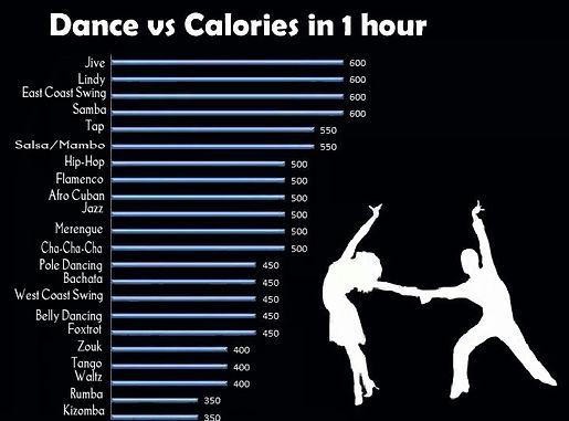 Dance vs Calorie 2a .jpg