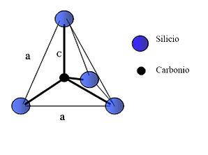 legami-atomici-carburo-di-silicio.jpg