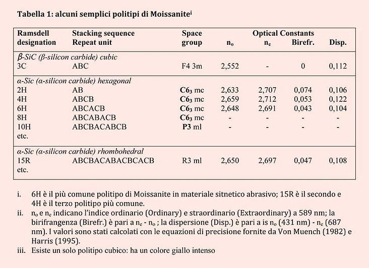 esempi-di-politipi-di-Moissanite.jpg