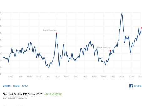 Shiller's PE Ratio >33.71