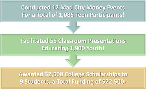 Conducted 12 Mad City Money Events for a total of 1,085 teen participants.