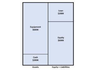 Balance Sheet dental loan