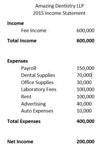 Sample dental profit and loss statement