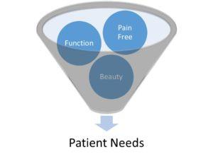 3 patient needs