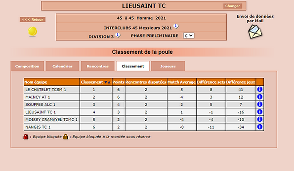 Classement Equipe 1 +45 ans.PNG