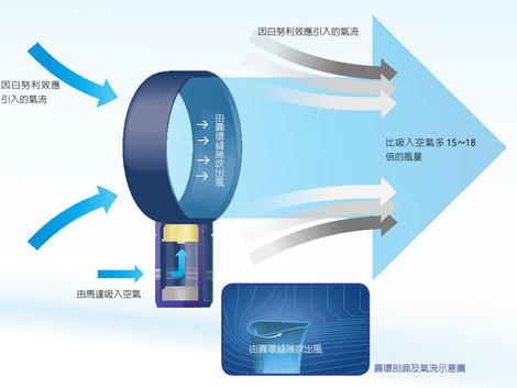 國小應用科技課程:3D列印技術與空氣原理 (108年高雄市科展榮獲銅牌)