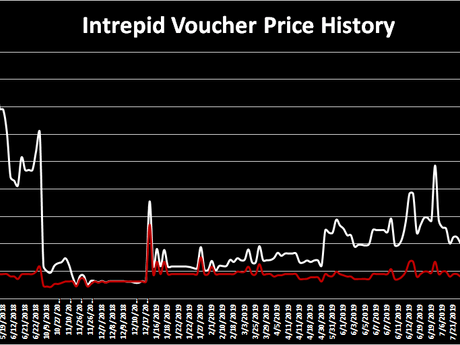 CSC Valuation Space: #03 Voucher Valuation History