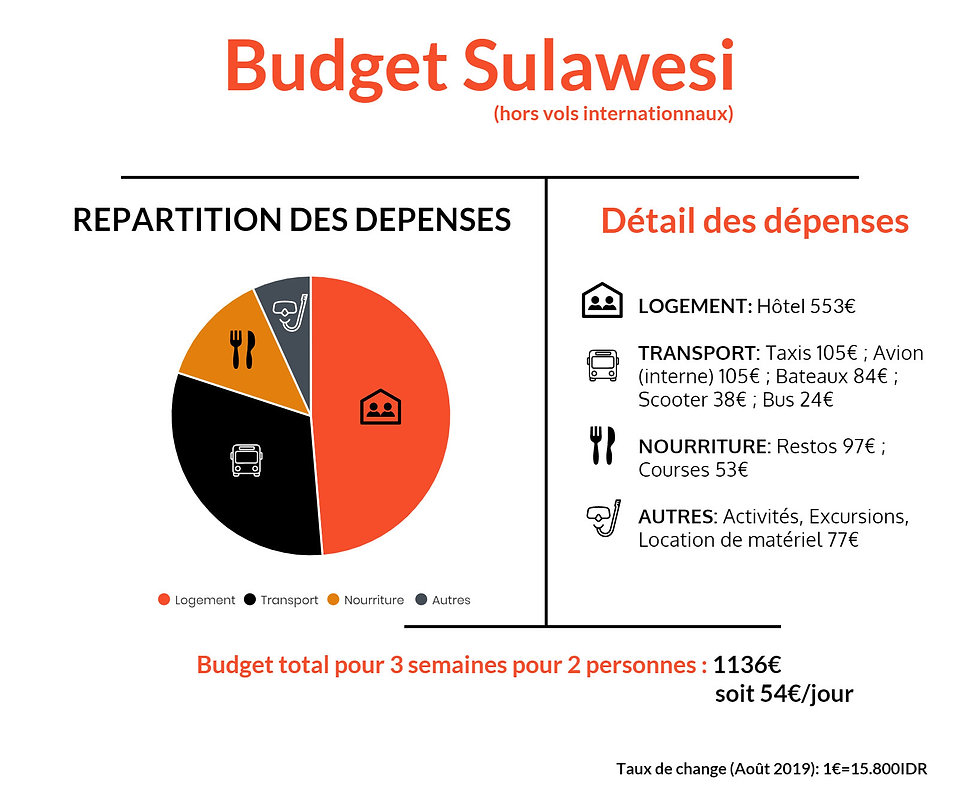 Sulawesi infographie PS.jpg