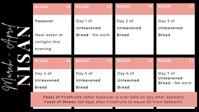 Calendar of Spring Feasts