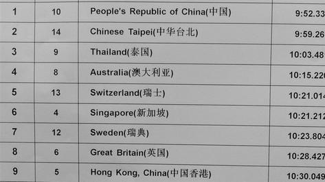 WM 2017 in China - Resultat 2000m 10er Boot Herren
