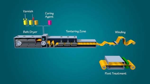 Manufacturing Process *